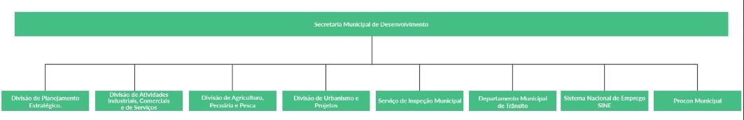 organodesenvolvimento