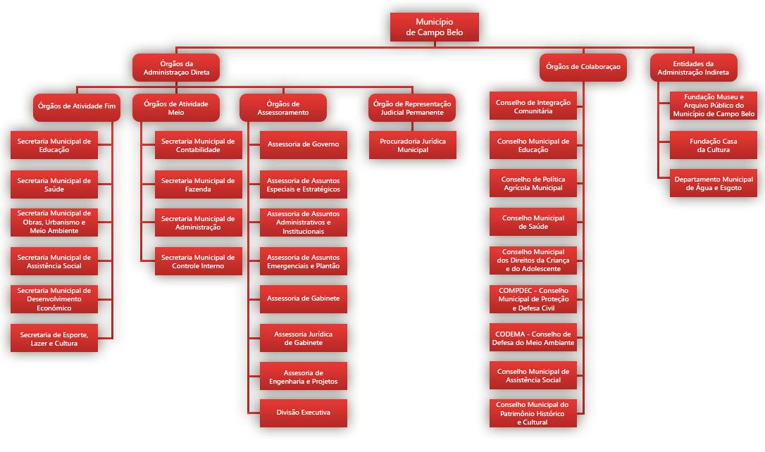 organograma atualizado